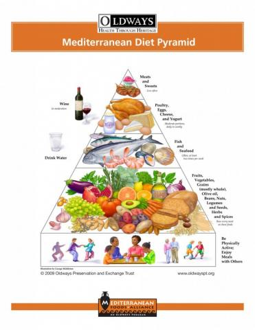 Mediterranean Diet Foods Anti Cancer